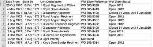 List of regiments that served in Divis in early 1970's. The First Goucesters are the only unit whose war diaries have been embargoed until 2059. All the others are available for public inspection.